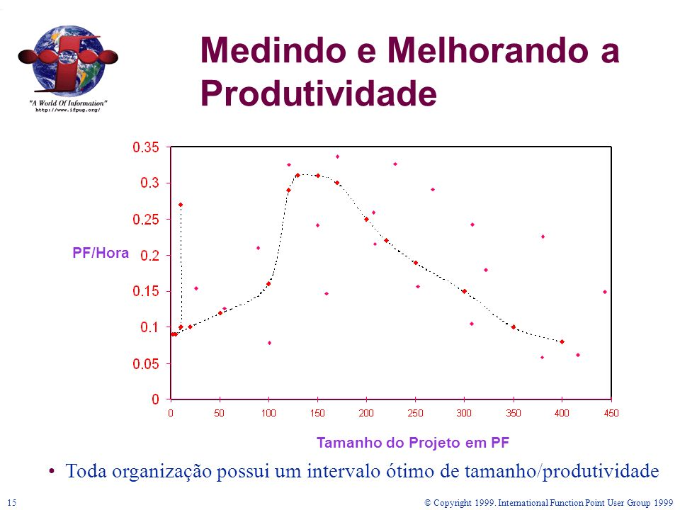 Medindo e Melhorando a Produtividade