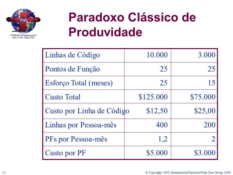 Paradoxo Clássico de Produvidade