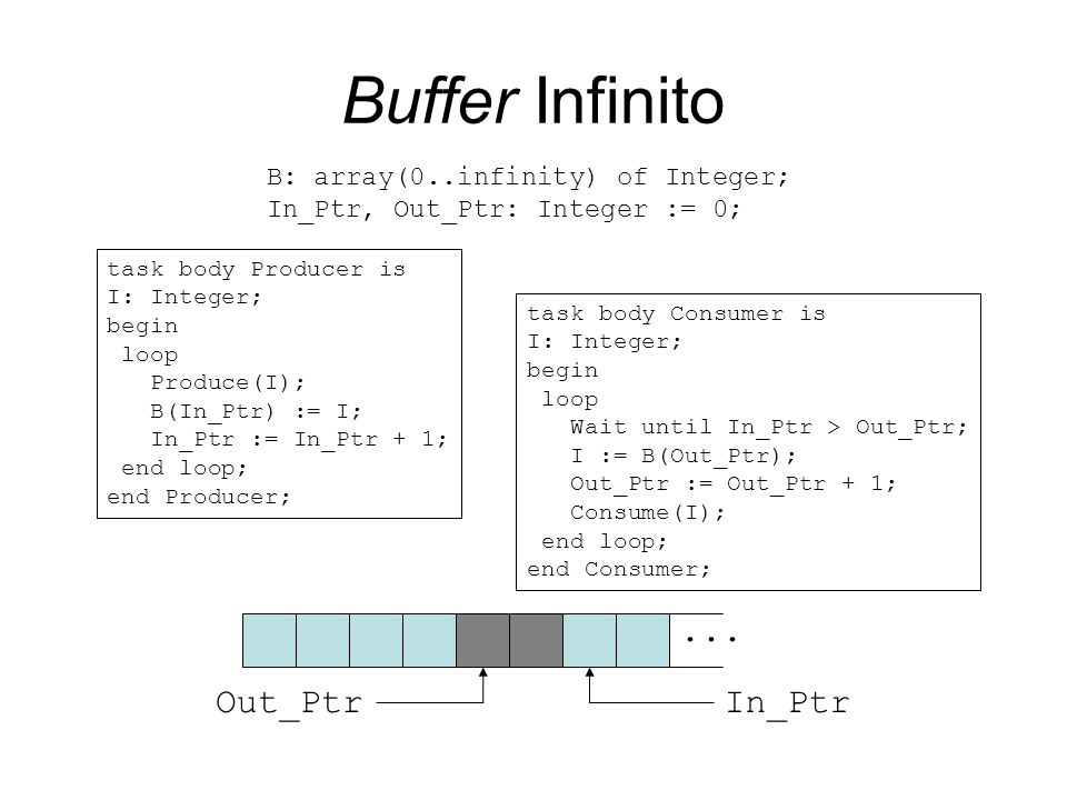 Buffer Infinito ... Out_Ptr In_Ptr B: array(0..infinity) of Integer;