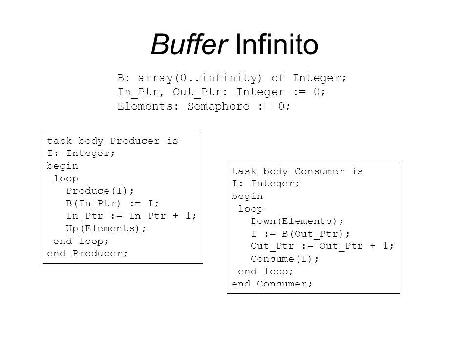 Buffer Infinito B: array(0..infinity) of Integer;