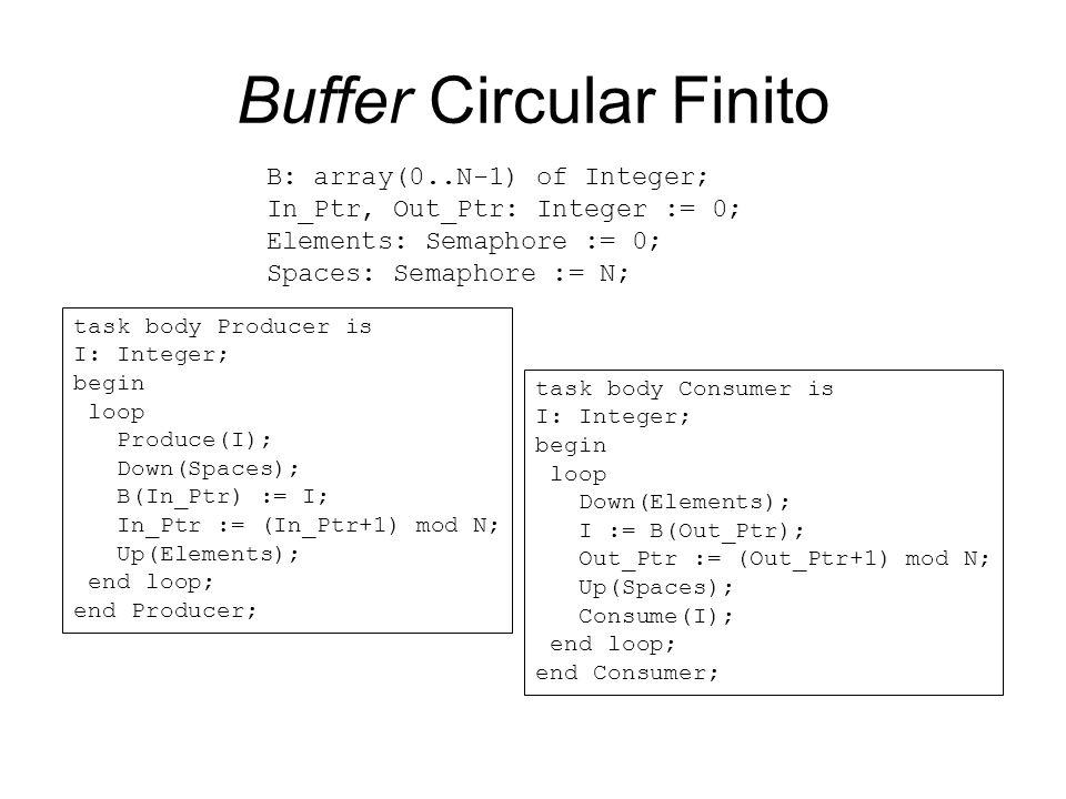 Buffer Circular Finito