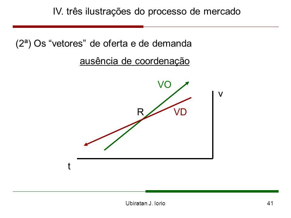 IV. três ilustrações do processo de mercado