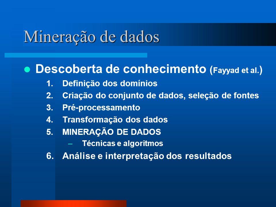 Mineração de dados Descoberta de conhecimento (Fayyad et al.)