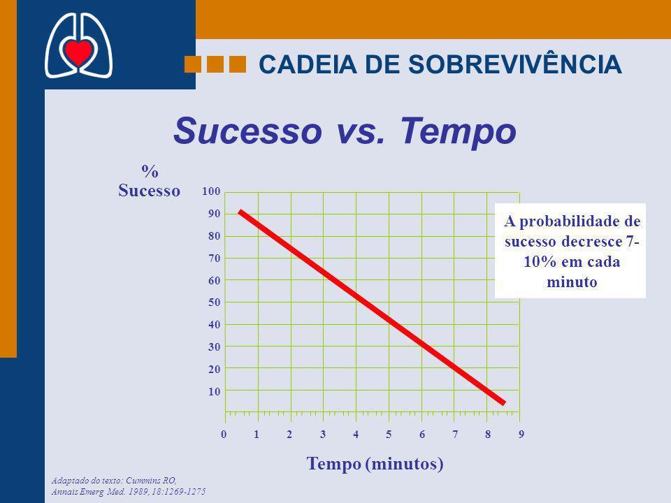 A probabilidade de sucesso decresce 7- 10% em cada minuto