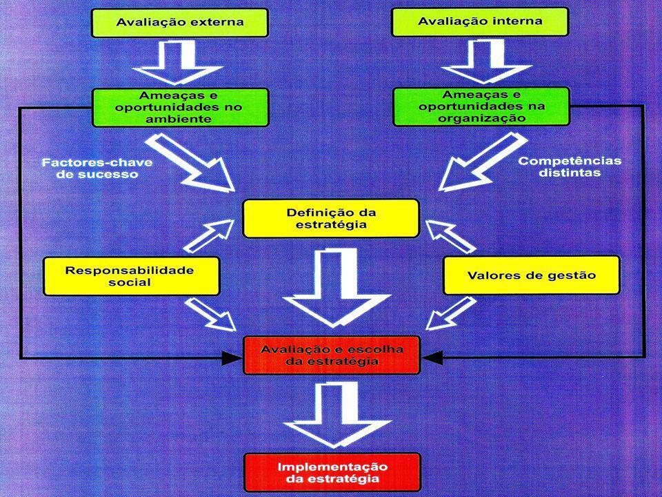 Estratégia da Responsabilidade Social na Organização