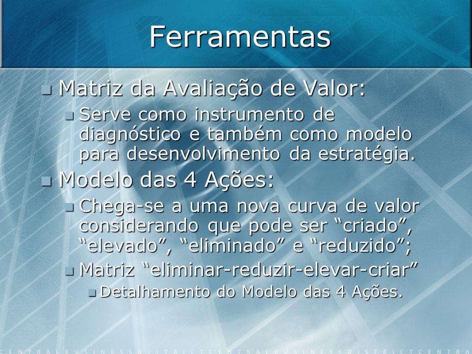 Ferramentas Matriz da Avaliação de Valor: Modelo das 4 Ações: