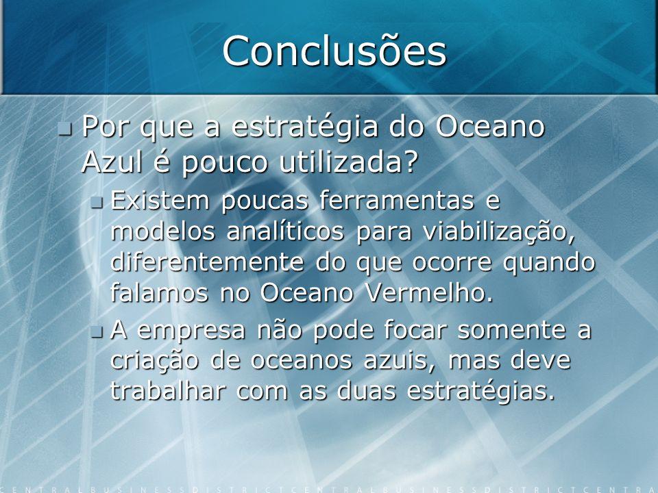 Conclusões Por que a estratégia do Oceano Azul é pouco utilizada