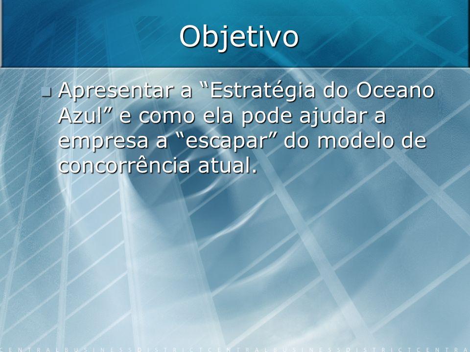 Objetivo Apresentar a Estratégia do Oceano Azul e como ela pode ajudar a empresa a escapar do modelo de concorrência atual.