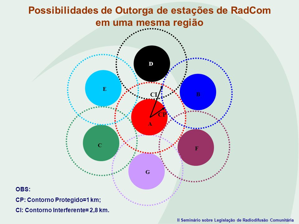 Possibilidades de Outorga de estações de RadCom em uma mesma região