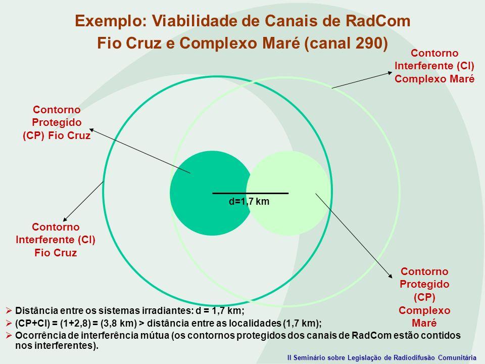 Exemplo: Viabilidade de Canais de RadCom