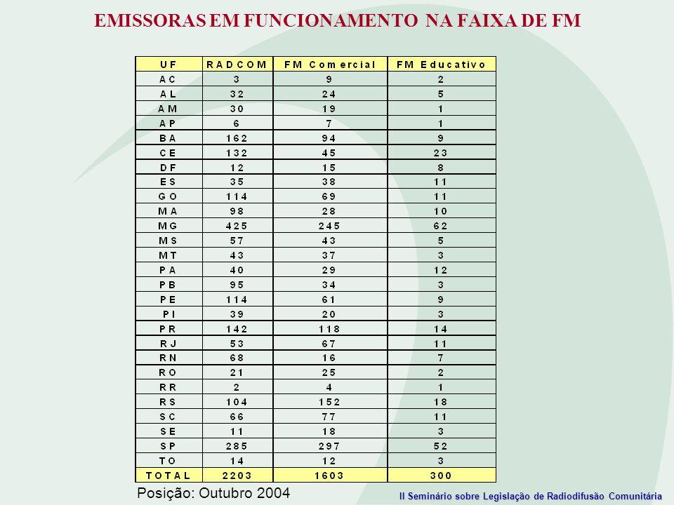 EMISSORAS EM FUNCIONAMENTO NA FAIXA DE FM