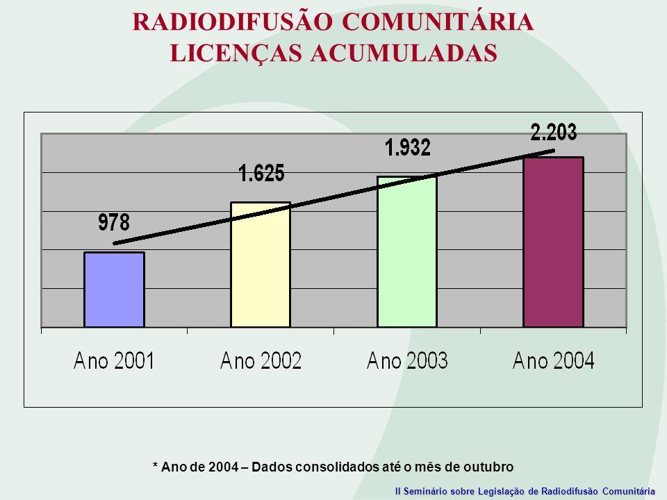 RADIODIFUSÃO COMUNITÁRIA LICENÇAS ACUMULADAS