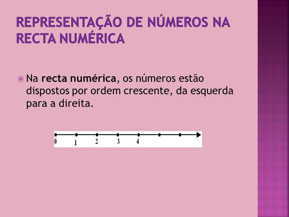 Representação de números na recta numérica