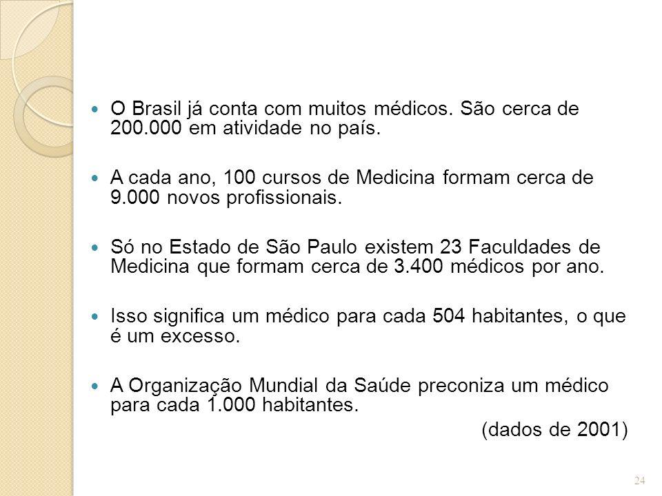O Brasil já conta com muitos médicos. São cerca de 200