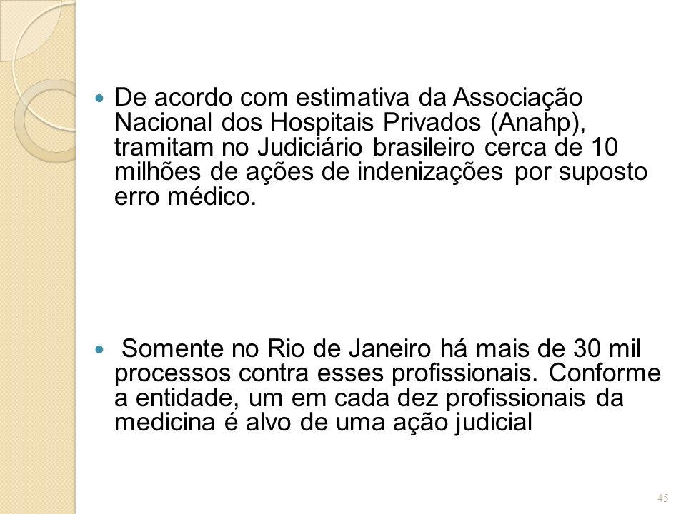 De acordo com estimativa da Associação Nacional dos Hospitais Privados (Anahp), tramitam no Judiciário brasileiro cerca de 10 milhões de ações de indenizações por suposto erro médico.