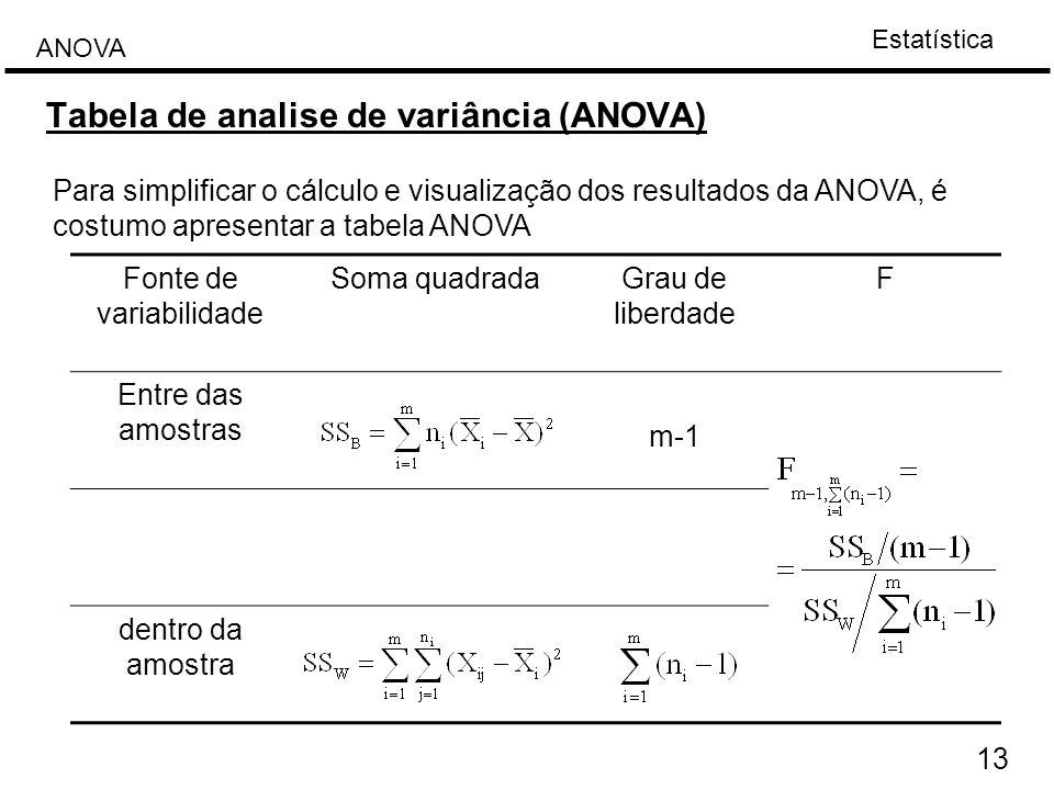 Tabela de analise de variância (ANOVA)