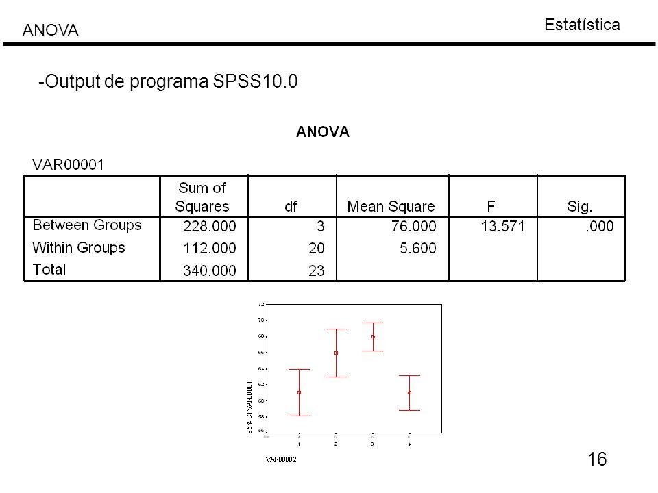 -Output de programa SPSS10.0