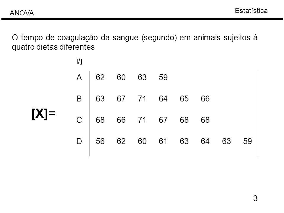 O tempo de coagulação da sangue (segundo) em animais sujeitos à quatro dietas diferentes