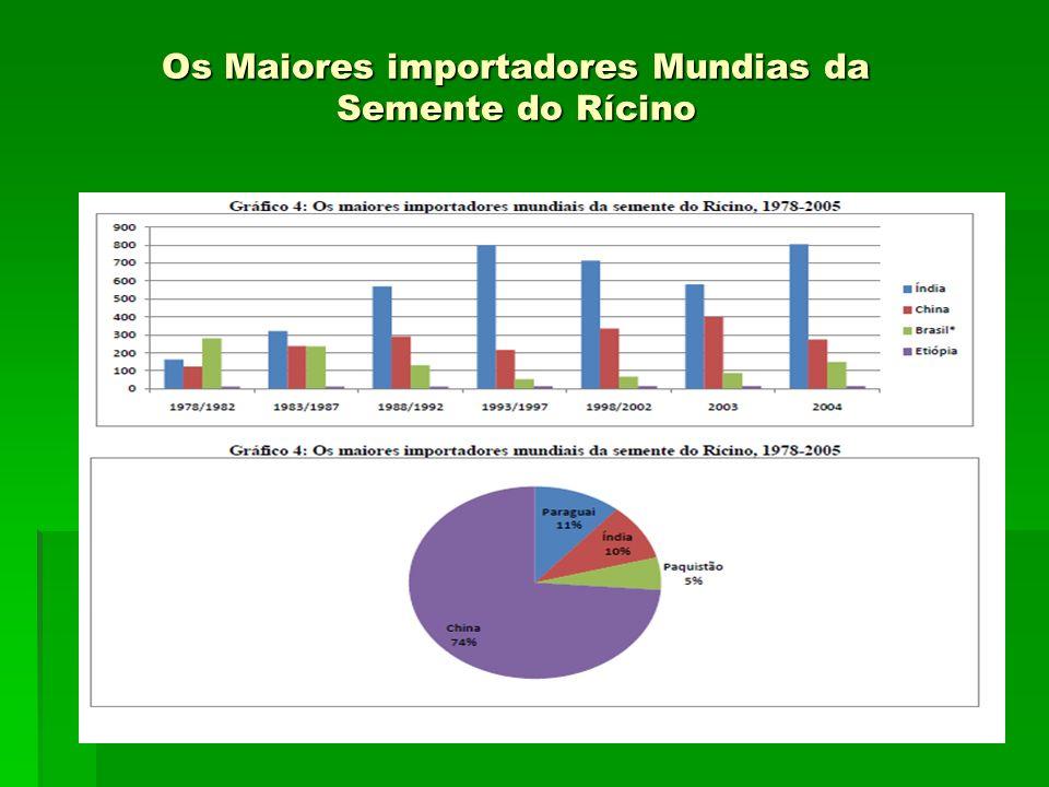 Os Maiores importadores Mundias da Semente do Rícino