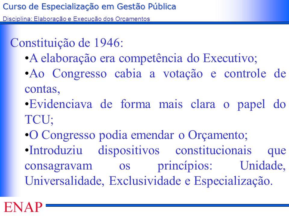 Constituição de 1946: A elaboração era competência do Executivo; Ao Congresso cabia a votação e controle de contas,