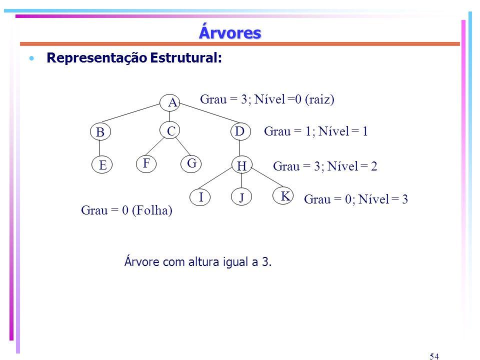 Árvores Representação Estrutural: A B C D E F G H I J K