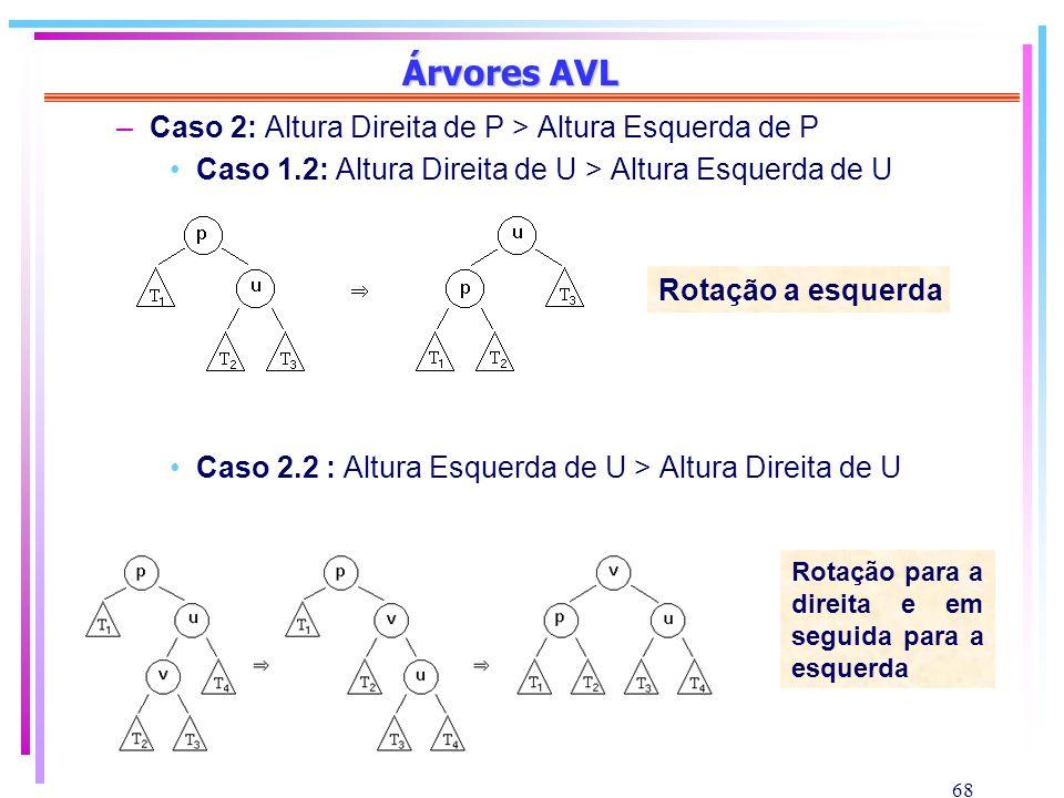 Árvores AVL Caso 2: Altura Direita de P > Altura Esquerda de P