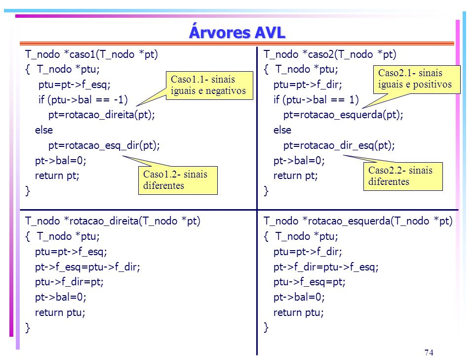 Árvores AVL T_nodo *caso1(T_nodo *pt) { T_nodo *ptu; ptu=pt->f_esq;