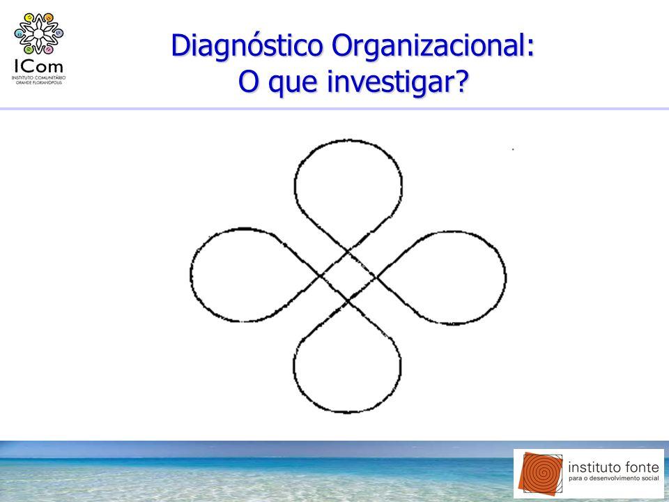 Diagnóstico Organizacional: O que investigar
