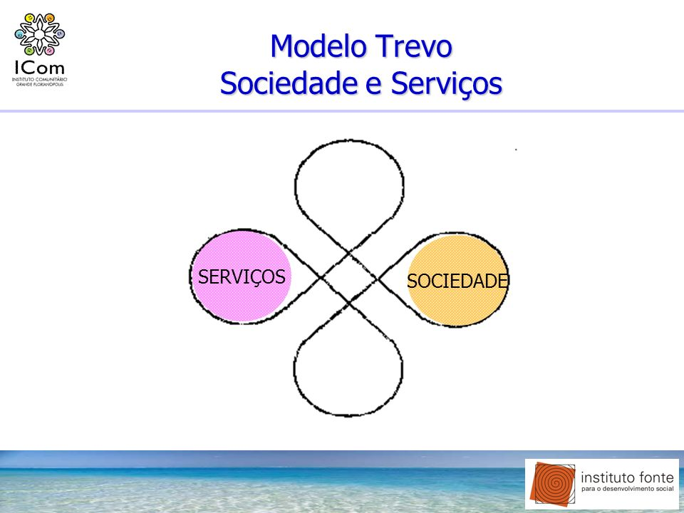 Modelo Trevo Sociedade e Serviços