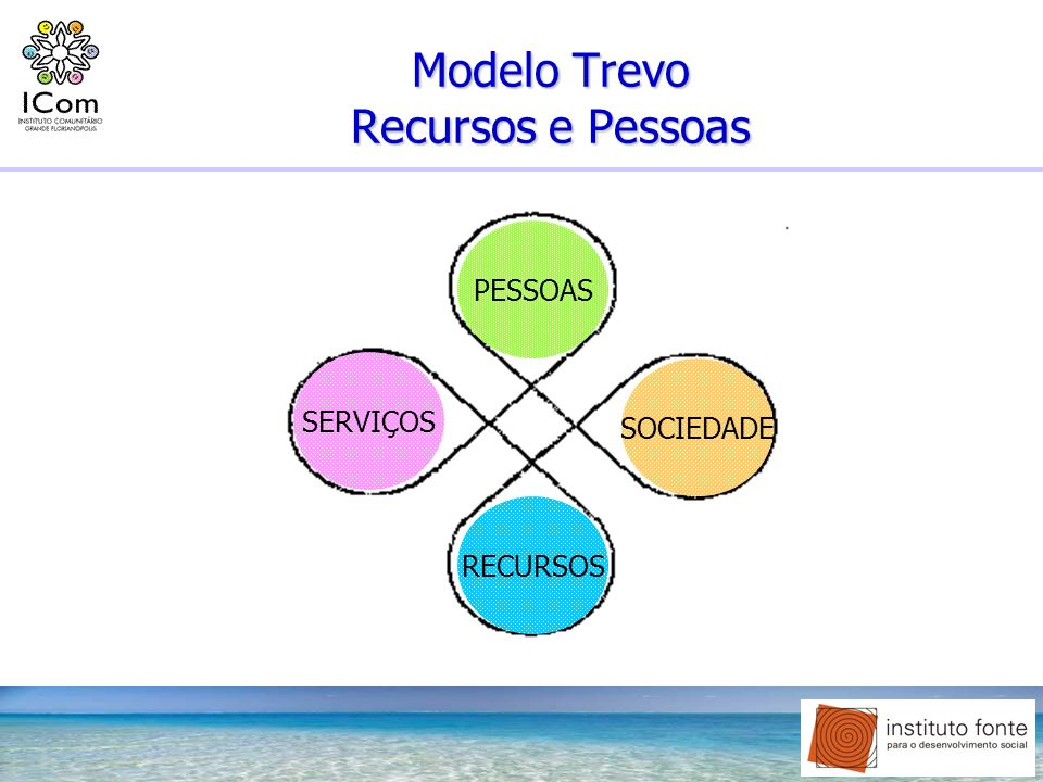 Modelo Trevo Recursos e Pessoas
