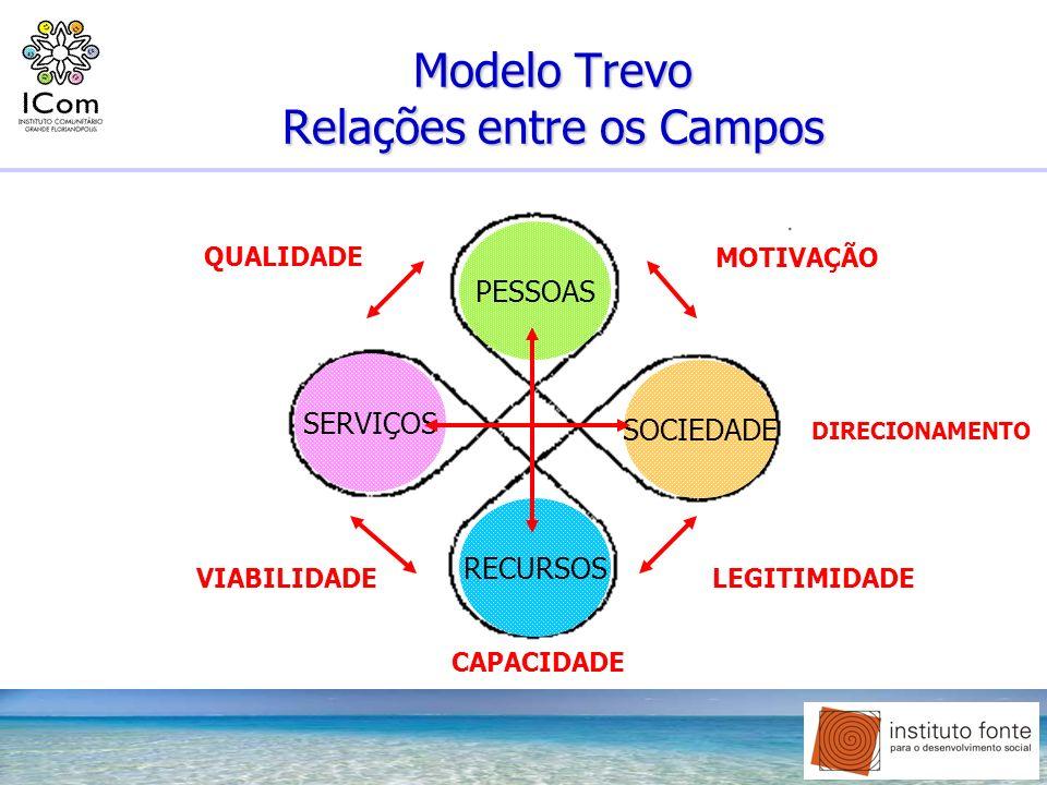 Modelo Trevo Relações entre os Campos