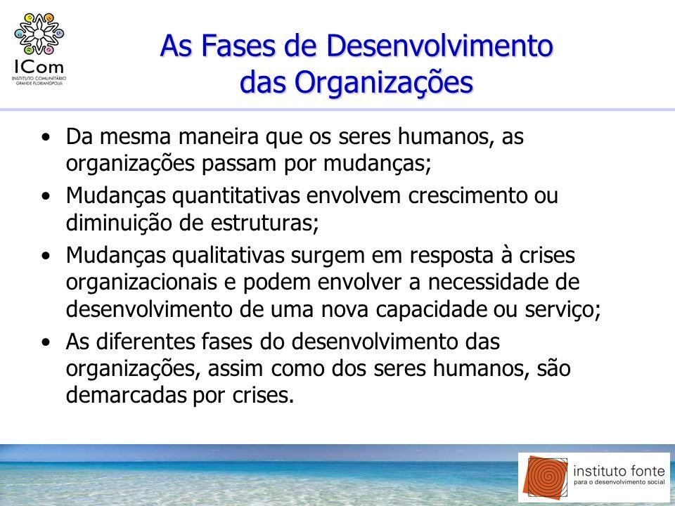 As Fases de Desenvolvimento das Organizações