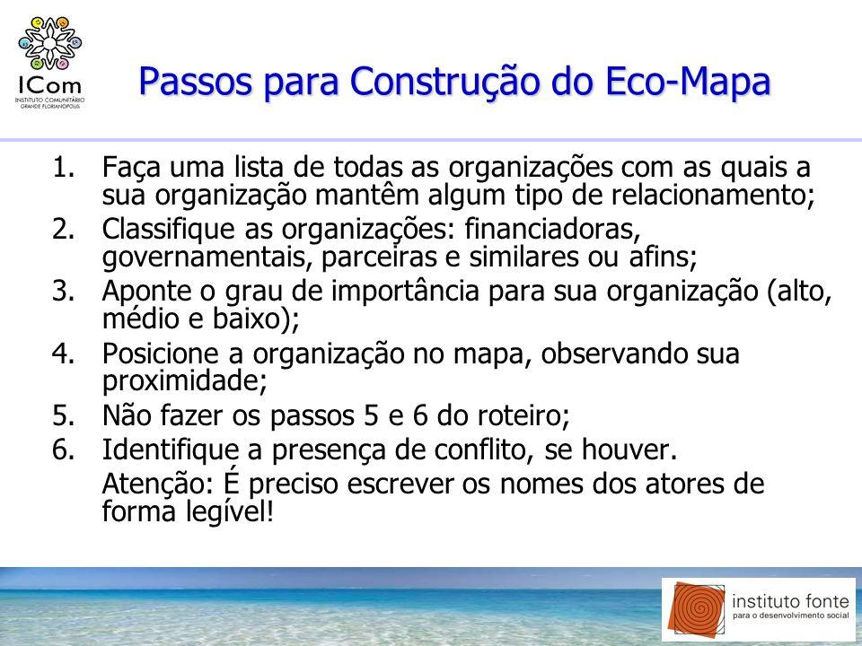 Passos para Construção do Eco-Mapa