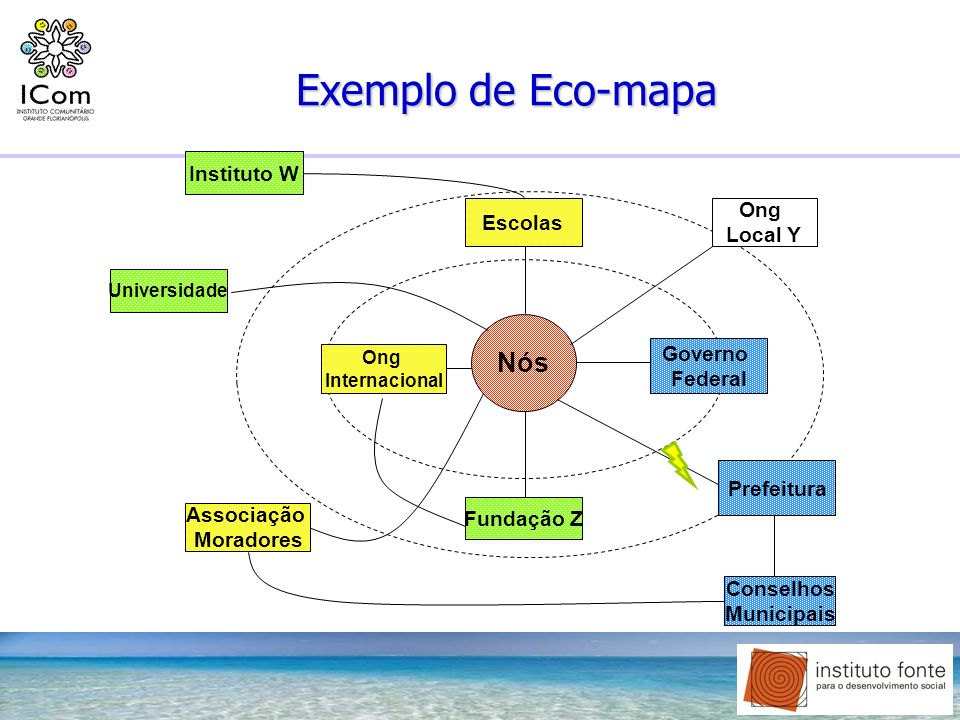 Exemplo de Eco-mapa Nós Instituto W Escolas Local Y Governo Federal