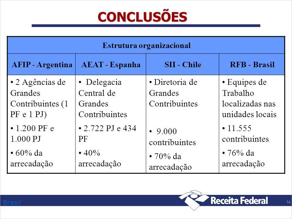 CONCLUSÕES 2 Agências de Grandes Contribuintes (1 PF e 1 PJ)