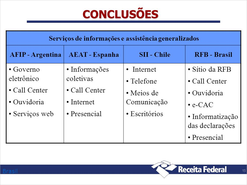 CONCLUSÕES Governo eletrônico Call Center Ouvidoria Serviços web