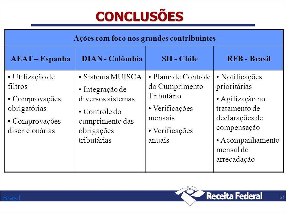 CONCLUSÕES Ações com foco nos grandes contribuintes AEAT – Espanha