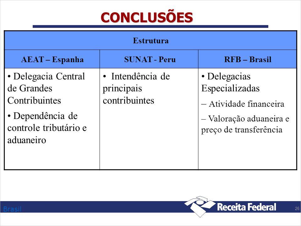 CONCLUSÕES Delegacia Central de Grandes Contribuintes