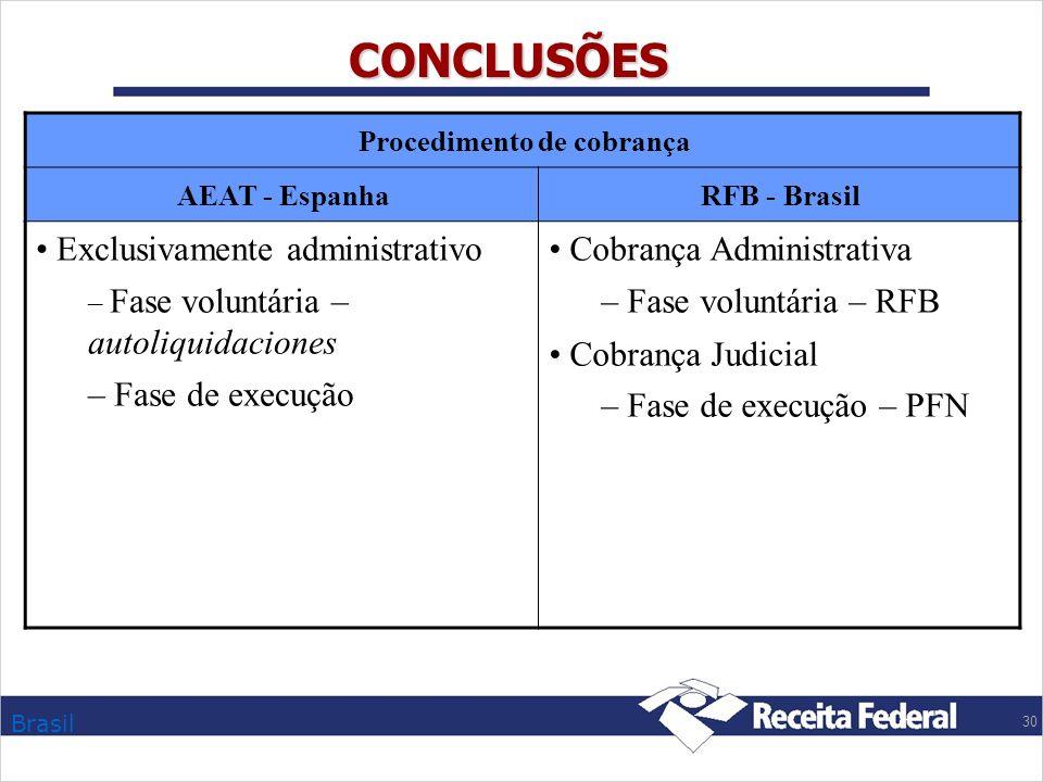 CONCLUSÕES Exclusivamente administrativo Fase de execução