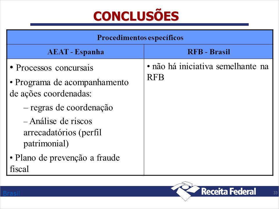 CONCLUSÕES Processos concursais não há iniciativa semelhante na RFB