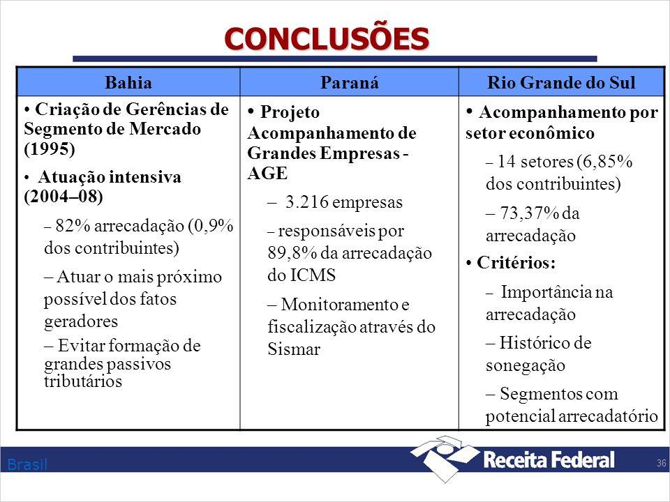 CONCLUSÕES Projeto Acompanhamento de Grandes Empresas - AGE