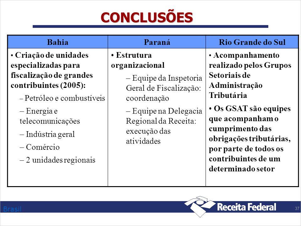 CONCLUSÕES Bahia Paraná Rio Grande do Sul Energia e telecomunicações
