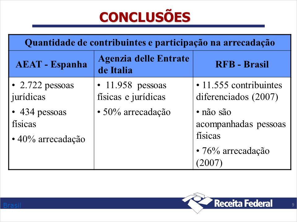 Quantidade de contribuintes e participação na arrecadação