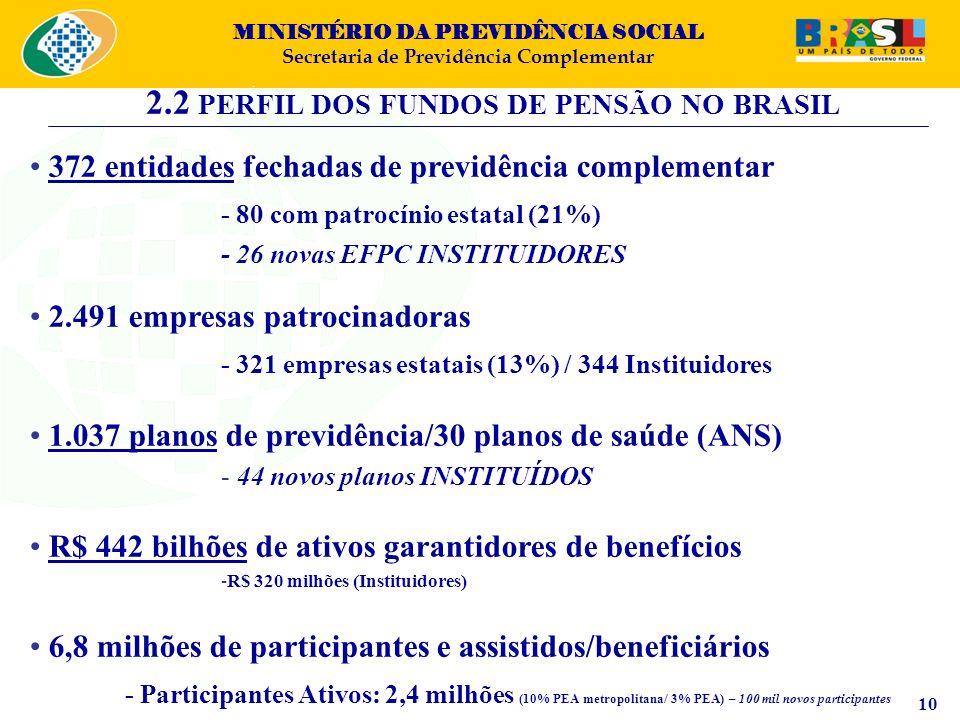 2.2 PERFIL DOS FUNDOS DE PENSÃO NO BRASIL