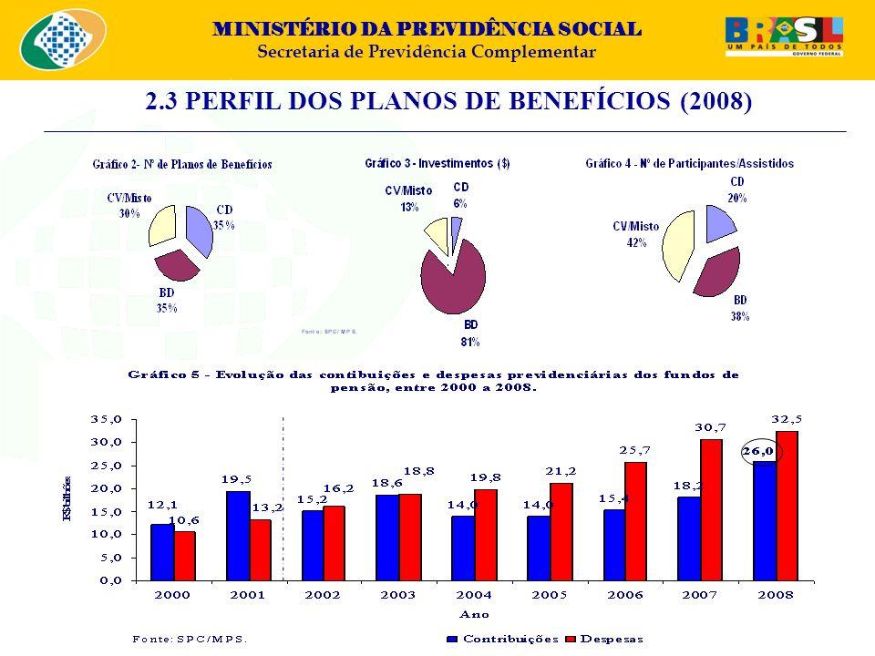 2.3 PERFIL DOS PLANOS DE BENEFÍCIOS (2008)