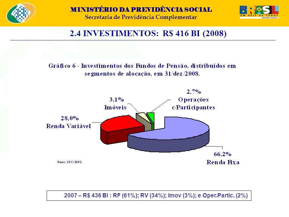 2.4 INVESTIMENTOS: R$ 416 BI (2008)