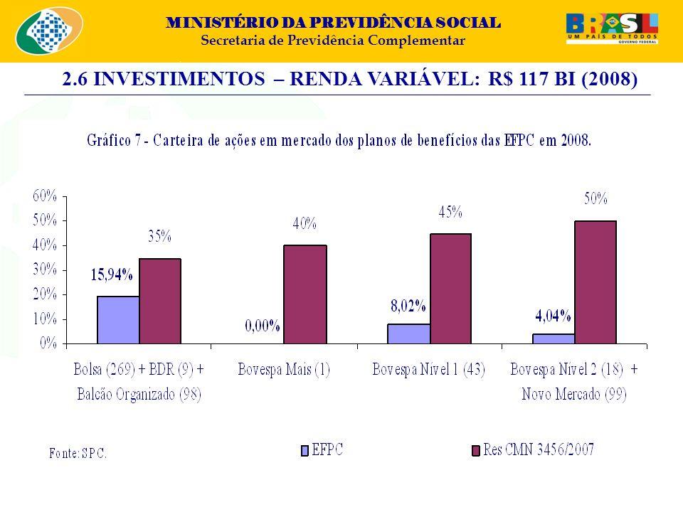 2.6 INVESTIMENTOS – RENDA VARIÁVEL: R$ 117 BI (2008)