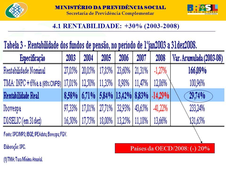 4.1 RENTABILIDADE: +30% (2003-2008) Países da OECD/2008: (-) 20%