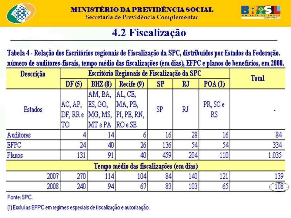 4.2 Fiscalização