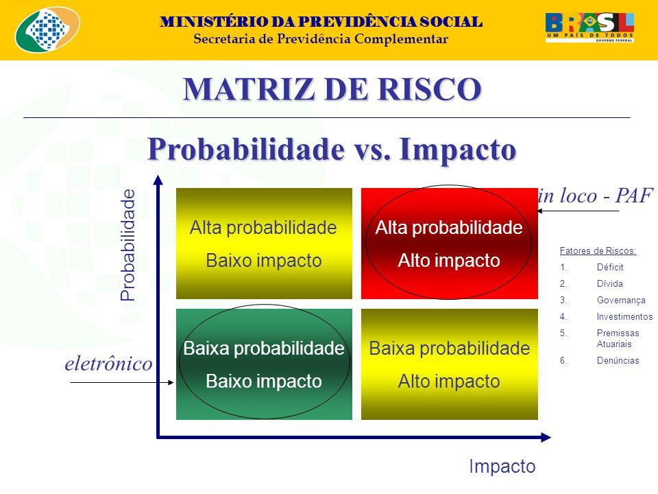 Probabilidade vs. Impacto
